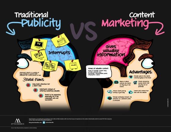 traditional-publicity-vs-content-marketing_50291a8a7fd68